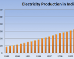 Electricity_India