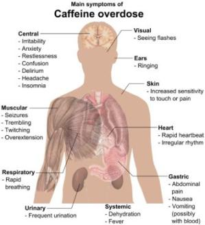 symptoms_of_Caffeine_overdose
