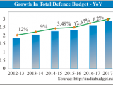 p-45066-defense-budget
